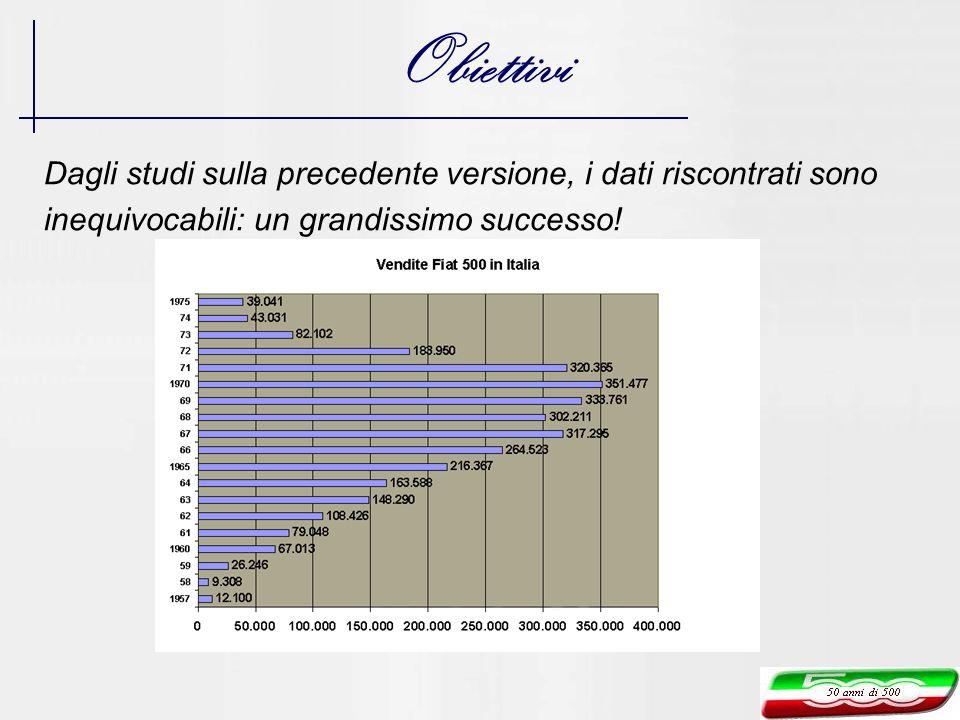 Obiettivi Dagli studi sulla precedente versione, i dati riscontrati sono inequivocabili: un grandissimo successo!