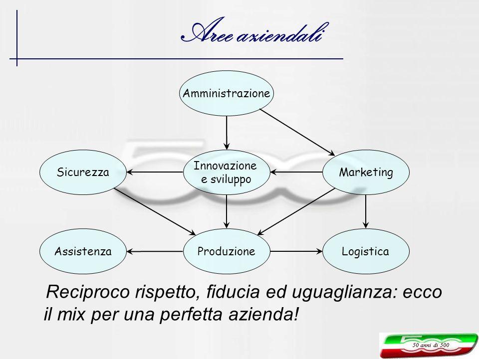 Aree aziendali Reciproco rispetto, fiducia ed uguaglianza: ecco il mix per una perfetta azienda! Amministrazione Marketing Logistica Innovazione e svi