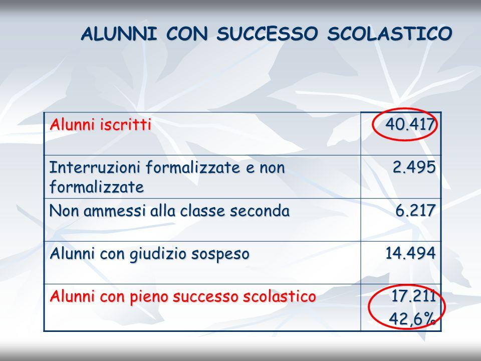 ALUNNI CON SUCCESSO SCOLASTICO Alunni iscritti 40.417 Interruzioni formalizzate e non formalizzate 2.495 Non ammessi alla classe seconda 6.217 Alunni