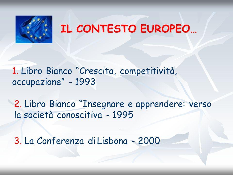 IL CONTESTO EUROPEO… 1. Libro Bianco Crescita, competitività, occupazione - 1993 2. Libro Bianco Insegnare e apprendere: verso la società conoscitiva
