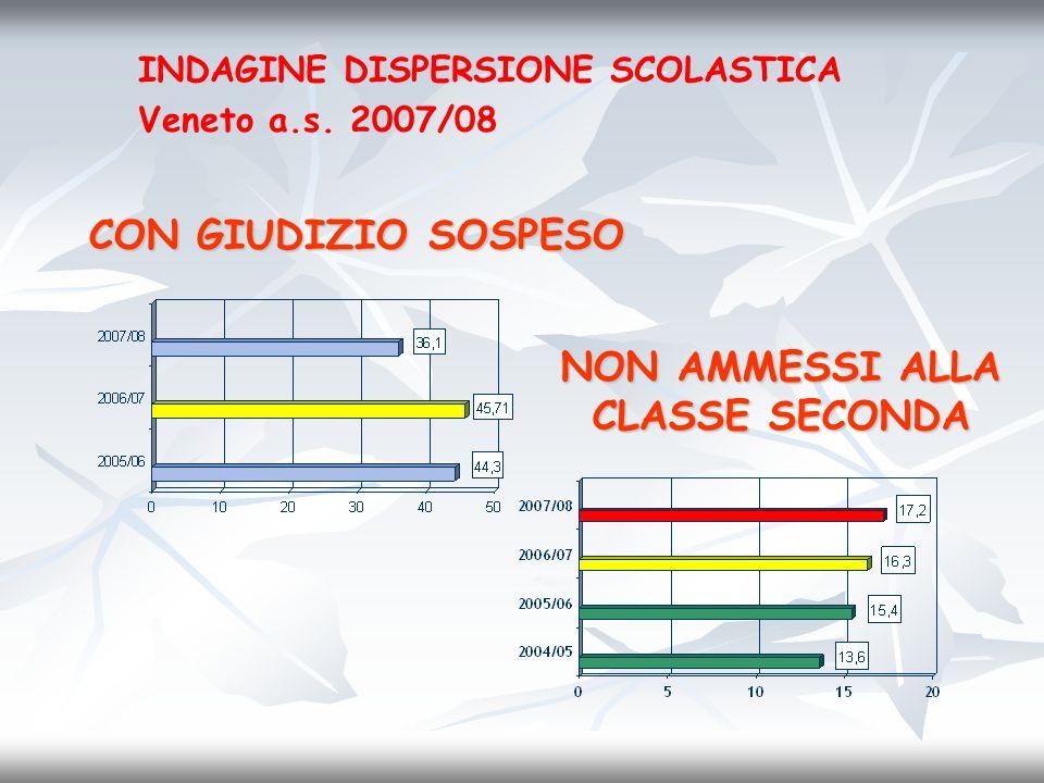 NON AMMESSI ALLA CLASSE SECONDA INDAGINE DISPERSIONE SCOLASTICA Veneto a.s. 2007/08 CON GIUDIZIO SOSPESO