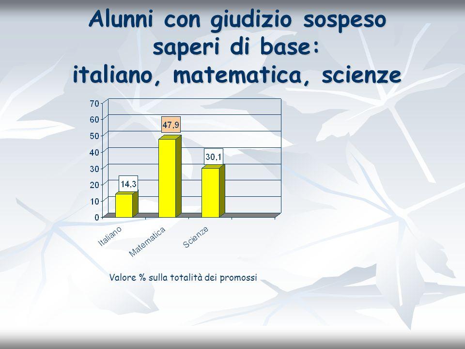 Alunni con giudizio sospeso saperi di base: italiano, matematica, scienze Valore % sulla totalità dei promossi