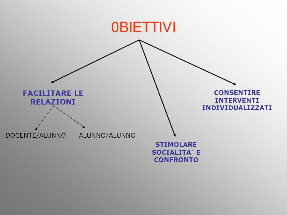 0BIETTIVI FACILITARE LE RELAZIONI DOCENTE/ALUNNOALUNNO/ALUNNO STIMOLARE SOCIALITA E CONFRONTO CONSENTIRE INTERVENTI INDIVIDUALIZZATI
