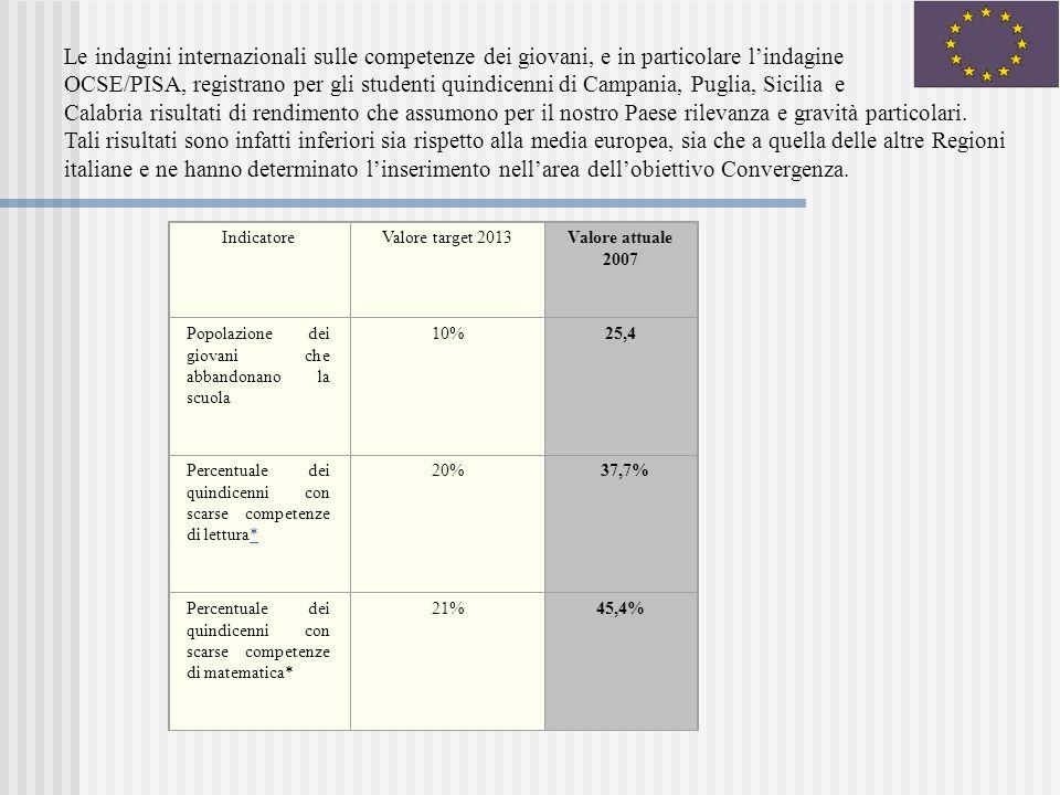 IndicatoreValore target 2013Valore attuale 2007 Popolazione dei giovani che abbandonano la scuola 10%25,4 Percentuale dei quindicenni con scarse competenze di lettura** 20% 37,7% Percentuale dei quindicenni con scarse competenze di matematica* 21%45,4% Le indagini internazionali sulle competenze dei giovani, e in particolare lindagine OCSE/PISA, registrano per gli studenti quindicenni di Campania, Puglia, Sicilia e Calabria risultati di rendimento che assumono per il nostro Paese rilevanza e gravità particolari.