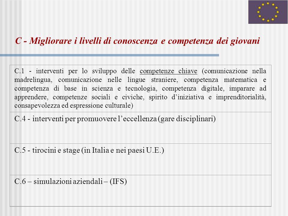 C.1 - interventi per lo sviluppo delle competenze chiave (comunicazione nella madrelingua, comunicazione nelle lingue straniere, competenza matematica e competenza di base in scienza e tecnologia, competenza digitale, imparare ad apprendere, competenze sociali e civiche, spirito diniziativa e imprenditorialità, consapevolezza ed espressione culturale) C.4 - interventi per promuovere leccellenza (gare disciplinari) C.5 - tirocini e stage (in Italia e nei paesi U.E.) C.6 – simulazioni aziendali – (IFS) C - Migliorare i livelli di conoscenza e competenza dei giovani
