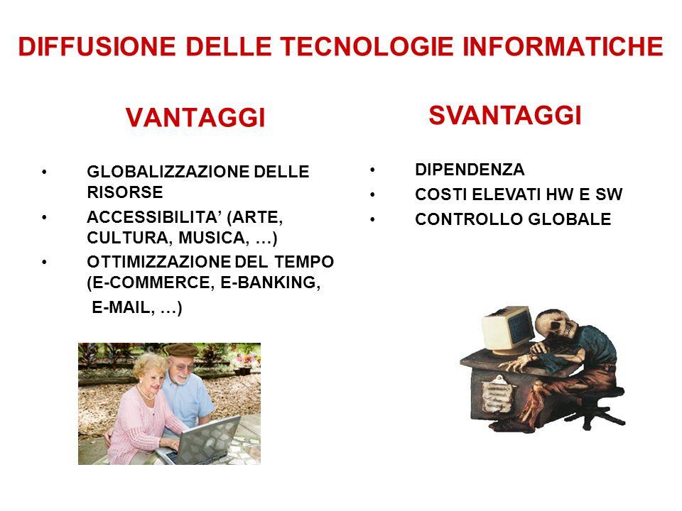 DIFFUSIONE DELLE TECNOLOGIE INFORMATICHE VANTAGGI GLOBALIZZAZIONE DELLE RISORSE ACCESSIBILITA (ARTE, CULTURA, MUSICA, …) OTTIMIZZAZIONE DEL TEMPO (E-C