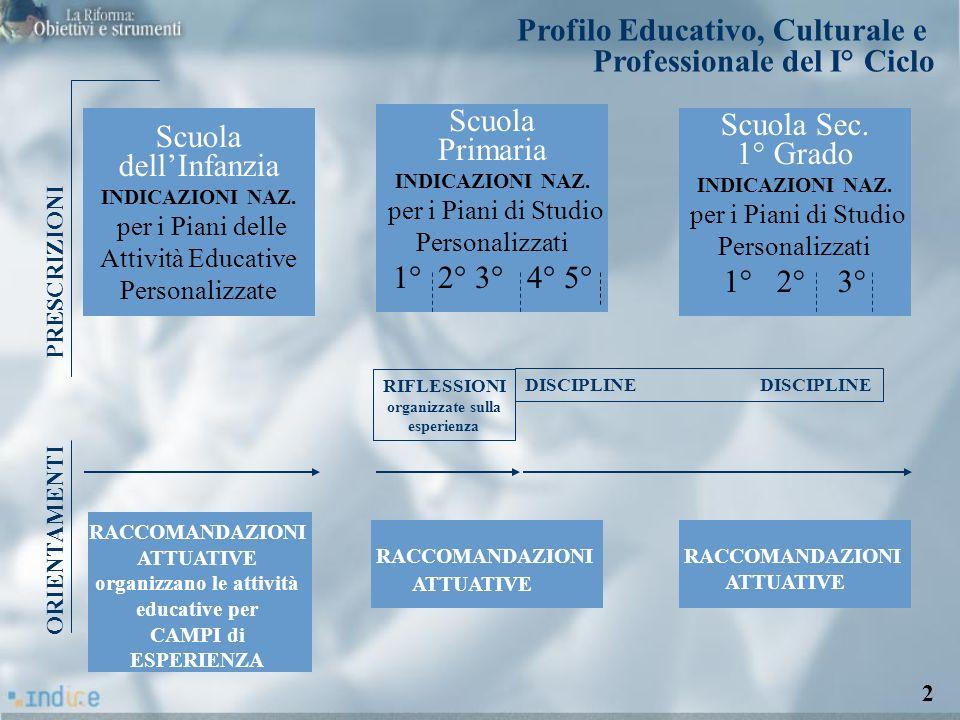 Profilo Educativo, Culturale e Professionale del I° Ciclo Scuola dellInfanzia INDICAZIONI NAZ. per i Piani delle Attività Educative Personalizzate Scu