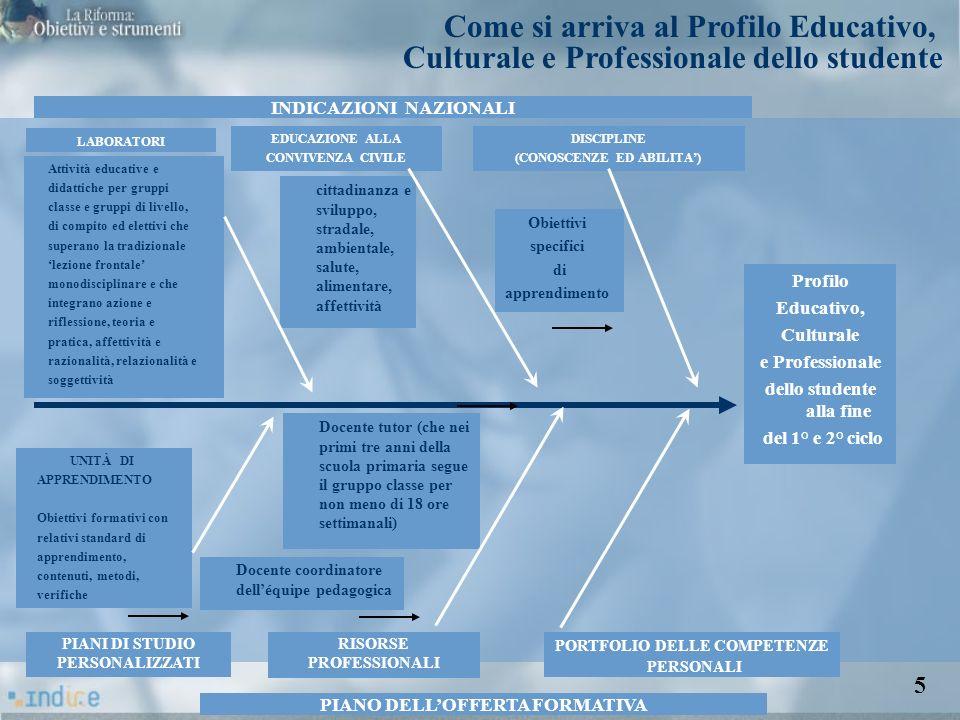 LABORATORI Profilo Educativo, Culturale e Professionale dello studente alla fine del 1° e 2° ciclo INDICAZIONI NAZIONALI PIANO DELLOFFERTA FORMATIVA E