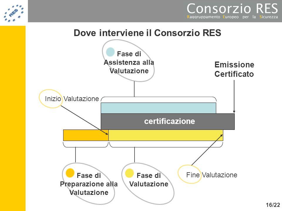 Fase di Assistenza alla Valutazione Fase di Preparazione alla Valutazione certificazione Emissione Certificato Fase di Valutazione Inizio Valutazione
