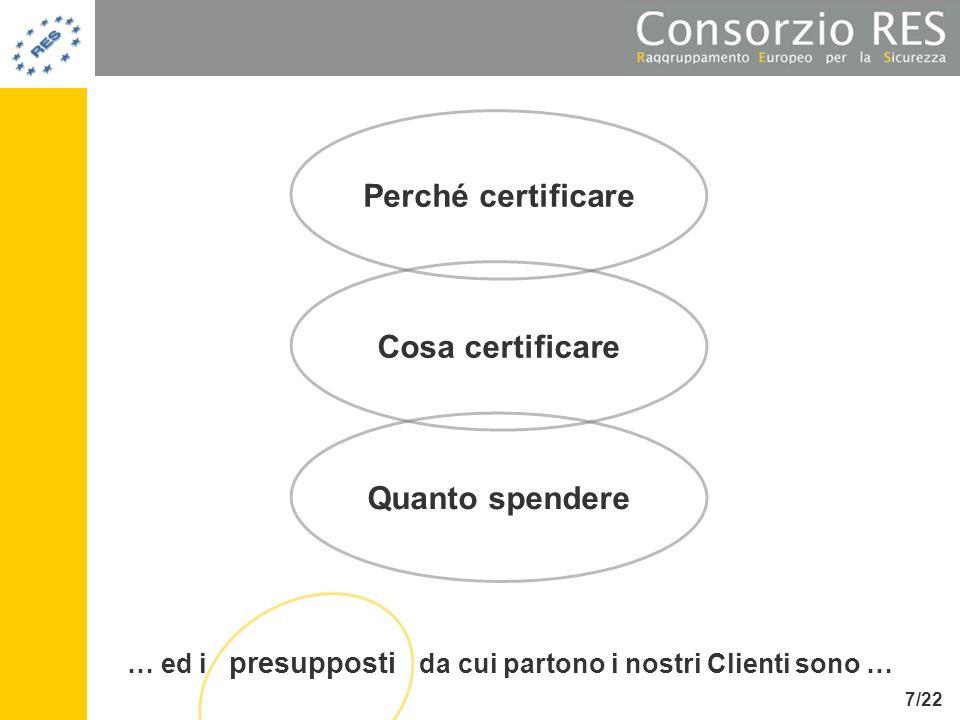 Perché certificare Ci serve per poter usare il sistema/prodotto Il nostro diretto competitor ha appena certificato il suo prodotto Avanzano dei soldi nel progetto … 49% 2% 8/22