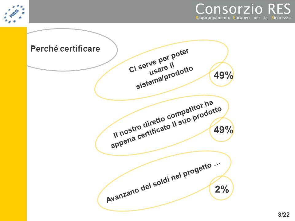Perché certificare Ci serve per poter usare il sistema/prodotto Il nostro diretto competitor ha appena certificato il suo prodotto Avanzano dei soldi