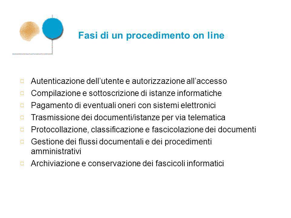 Fasi di un procedimento on line ¤ Autenticazione dellutente e autorizzazione allaccesso ¤ Compilazione e sottoscrizione di istanze informatiche ¤ Paga