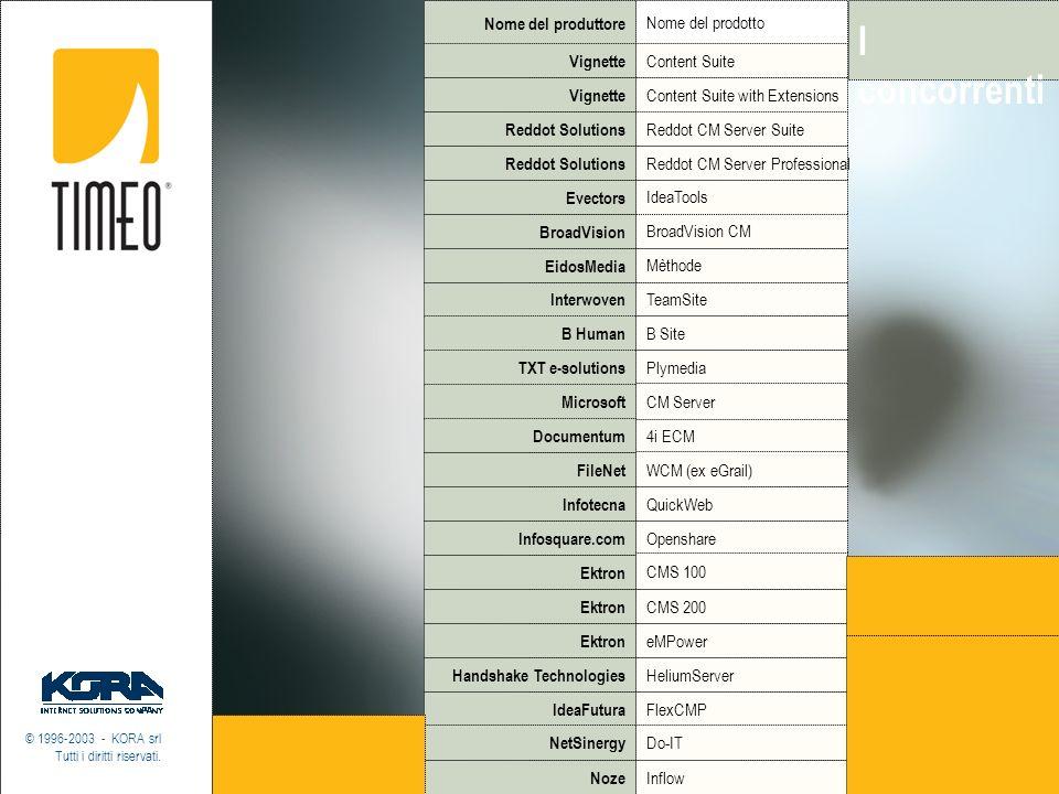 I concorrenti © 1996-2003 - KORA srl Tutti i diritti riservati. Nome del produttore Nome del prodotto Vignette Content Suite Vignette Content Suite wi