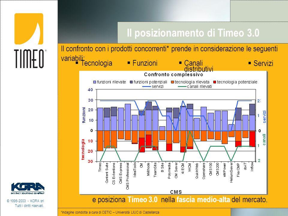 Tecnologia Il posizionamento di Timeo 3.0 © 1996-2003 - KORA srl Tutti i diritti riservati. Il confronto con i prodotti concorrenti* prende in conside