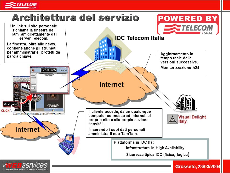 Nome dellevento Grosseto, 23/03/2004 Internet Architettura del servizio Un link sul sito personale richiama la finestra del TamTam direttamente dal server Telecom.
