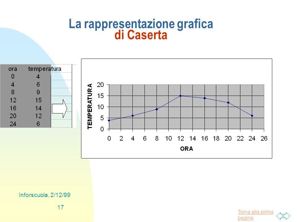 Torna alla prima pagina Inforscuola, 2/12/99 17 La rappresentazione grafica di Caserta