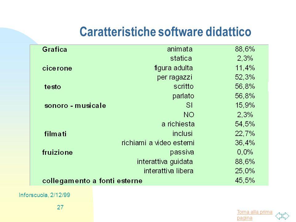Torna alla prima pagina Inforscuola, 2/12/99 27 Caratteristiche software didattico