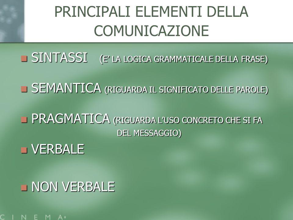PRINCIPALI ELEMENTI DELLA COMUNICAZIONE SINTASSI ( E LA LOGICA GRAMMATICALE DELLA FRASE) SINTASSI ( E LA LOGICA GRAMMATICALE DELLA FRASE) SEMANTICA (R