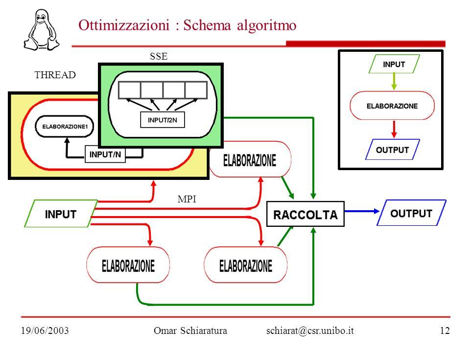 Ottimizzazioni : Schema algoritmo Omar Schiaraturaschiarat@csr.unibo.it19/06/200312 THREAD SSE MPI