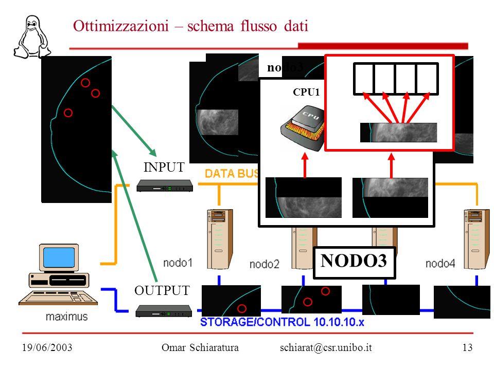 INPUT OUTPUT CPU2 CPU1 Ottimizzazioni – schema flusso dati Omar Schiaraturaschiarat@csr.unibo.it19/06/200313 nodo3 NODO3