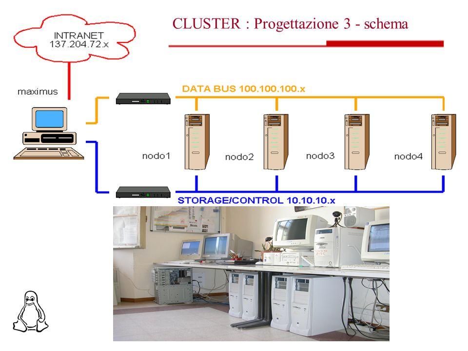 CaratteristicaBEOWULFOpenMOSIX FS distribuitoNOSI Migrazione processi in esecuzione Solo con software aggiuntivo SI Esecuzione BATCH su più nodi Solo con software aggiuntivo Limitatamente alle risorse di rete Fault tolleranceSolo con software aggiuntivo SI Assegnazione statica delle risorse SI, ogni porzione di programma viene eseguita su un processore diverso NO OverheadNelle trasmissioniTrasmissioni, system-call e migrazione Controllo selettivo dei nodiSIIn parte Beowulf Vs openMosix Omar Schiaraturaschiarat@csr.unibo.it19/06/20037 Cluster MPI (8 CPU) 434.94 Cluster + openMosix IPC (8 CPU) 493.33 Speed-upTempo(sec.) Ottimizzazione Architettura