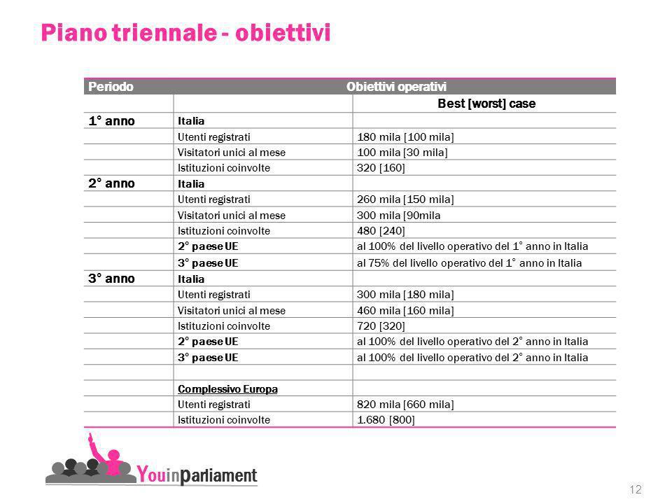 12 Y ouin p arliament PeriodoObiettivi operativi Best [worst] case 1° anno Italia Utenti registrati180 mila [100 mila] Visitatori unici al mese100 mila [30 mila] Istituzioni coinvolte320 [160] 2° anno Italia Utenti registrati260 mila [150 mila] Visitatori unici al mese300 mila [90mila Istituzioni coinvolte480 [240] 2° paese UEal 100% del livello operativo del 1° anno in Italia 3° paese UEal 75% del livello operativo del 1° anno in Italia 3° anno Italia Utenti registrati300 mila [180 mila] Visitatori unici al mese460 mila [160 mila] Istituzioni coinvolte720 [320] 2° paese UEal 100% del livello operativo del 2° anno in Italia 3° paese UEal 100% del livello operativo del 2° anno in Italia Complessivo Europa Utenti registrati820 mila [660 mila] Istituzioni coinvolte1.680 [800] Piano triennale - obiettivi