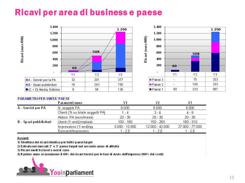 13 Y ouin p arliament Ricavi per area di business e paese 60 508 1.250 60 508 1.250
