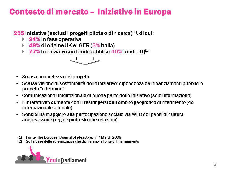 9 Y ouin p arliament Contesto di mercato – Iniziative in Europa 255 iniziative (esclusi i progetti pilota o di ricerca) (1), di cui: 24% in fase operativa 48% di origine UK e GER (3% Italia) 77% finanziate con fondi pubblici (40% fondi EU) (2) (1)Fonte: The European Journal of ePractice, n° 7 March 2009 (2)Sulla base delle sole iniziative che dichiarano la fonte di finanziamento Scarsa concretezza dei progetti Scarsa visione di sostenibilità delle iniziative: dipendenza dai finanziamenti pubblici e progetti a termine Comunicazione unidirezionale di buona parte delle iniziative (solo informazione) Linterattività aumenta con il restringersi dellambito geografico di riferimento (da internazionale a locale) Sensibilità maggiore alla partecipazione sociale via WEB dei paesi di cultura anglosassone (regole piuttosto che relazioni)