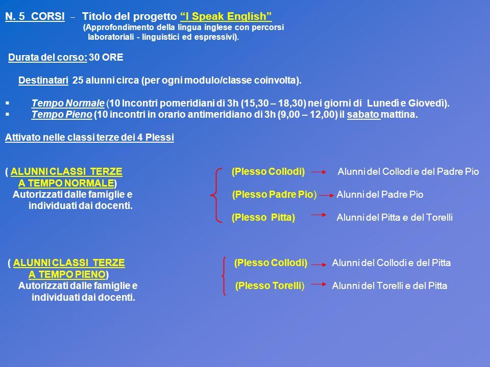 IL CORSO I SPEAK ENGLISH PREVEDE: 5 ESPERTI (Esterni/Interni) - Uno per ogni Corso - - LAUREA IN LINGUA E LETTERATURA INGLESE - ALTRI TITOLI; 30h - ESPERIENZE DI DOCENTE FORMATORE; Titoli richiesti - MASTER O CORSI POST UNIVERSITARI; - ESPERTI IN MONITORAGGIO E VALUTAZIONE IN PIATTAFORMA; - ESPERIENZE PROGETTI PON – COMPETENZE INFORMATICHE; - ESPERTO NELLA METODOLODIA E NELLA DIDATTICA DELLA LINGUA INGLESE E TECNICHE DELLA COMUNICAZIONE NELLA SCUOLA PRIMARIA – PROGETTO (Precedenza docente madrelingua); - DISPONIBILITA AD INCONTRI PRELIMINARI DI PROGETTAZIONE.