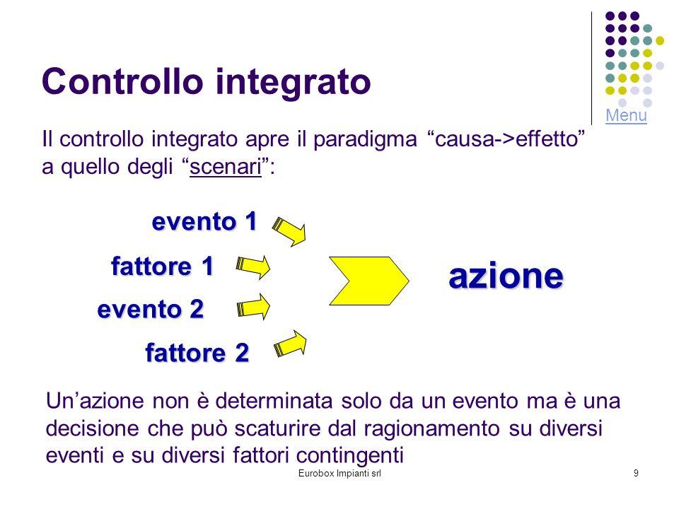 Eurobox Impianti srl9 Controllo integrato Il controllo integrato apre il paradigma causa->effetto a quello degli scenari: Unazione non è determinata solo da un evento ma è una decisione che può scaturire dal ragionamento su diversi eventi e su diversi fattori contingenti evento 1 azione fattore 1 evento 2 fattore 2 Menu