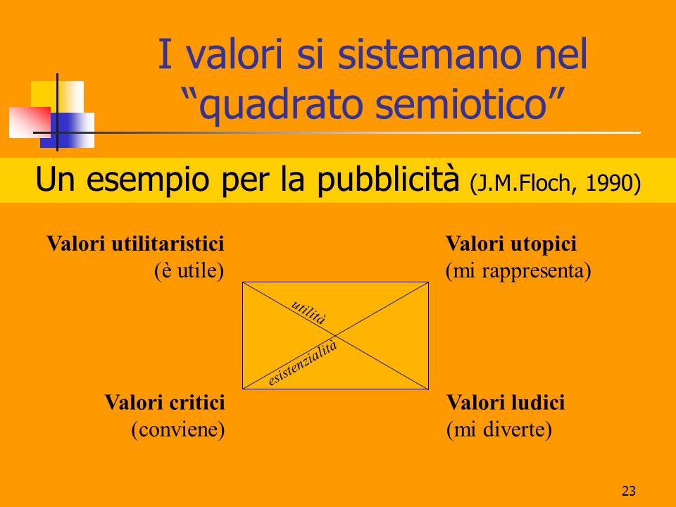 23 I valori si sistemano nel quadrato semiotico Un esempio per la pubblicità (J.M.Floch, 1990) Valori utilitaristici (è utile) Valori utopici (mi rappresenta) Valori critici (conviene) Valori ludici (mi diverte) materiale, realeideale, immateriale uso consumo utilità esistenzialità