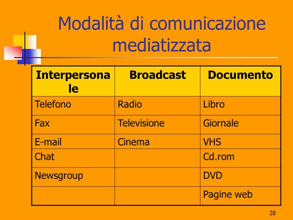 28 Modalità di comunicazione mediatizzata Interpersona le BroadcastDocumento TelefonoRadioLibro FaxTelevisioneGiornale E-mailCinemaVHS ChatCd.rom NewsgroupDVD Pagine web