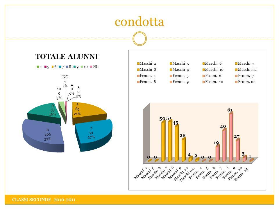 condotta CLASSI SECONDE 2010-2011