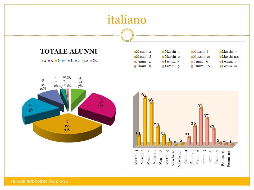 inglese CLASSI SECONDE 2010-2011