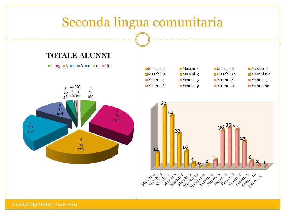 Seconda lingua comunitaria CLASSI SECONDE 2010-2011