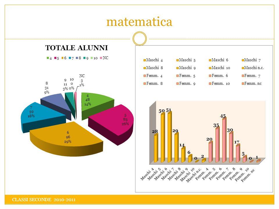 matematica CLASSI SECONDE 2010-2011