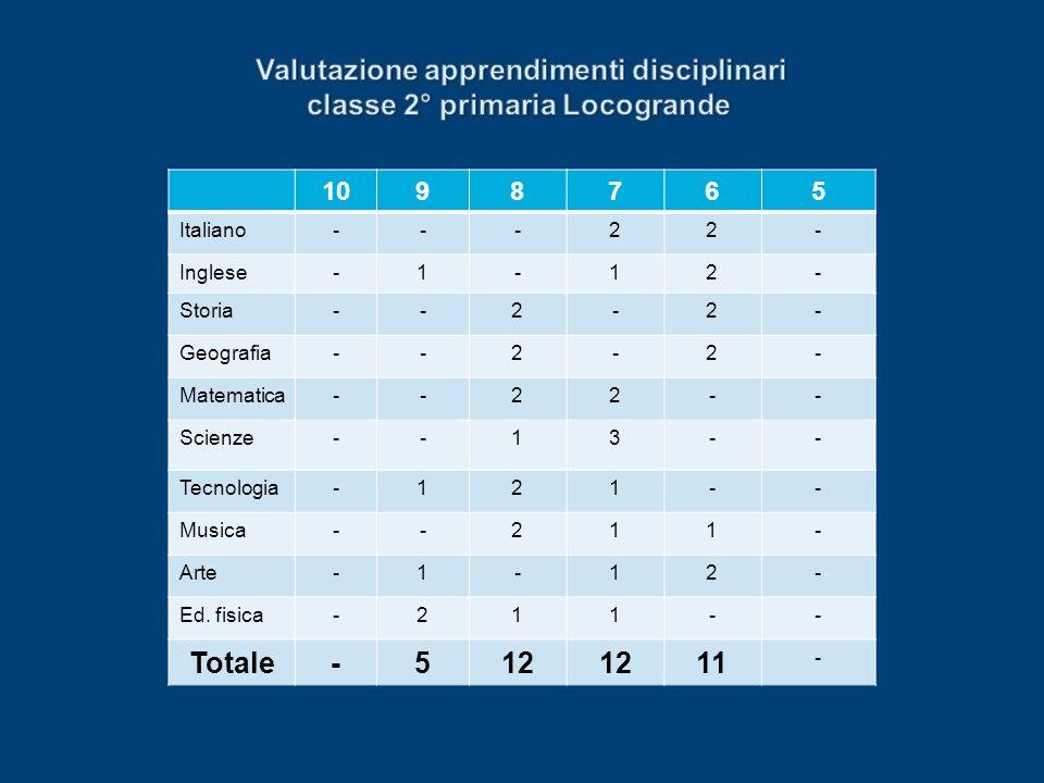 1098765 Italiano---22- Inglese-1-12- Storia--2-2- Geografia--2-2- Matematica--22-- Scienze--13-- Tecnologia-121-- Musica--211- Arte-1-12- Ed. fisica-2