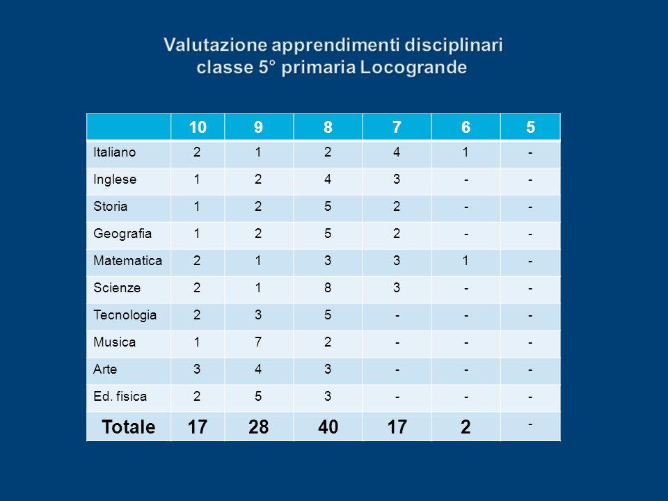 1098765 Italiano21241- Inglese1243-- Storia1252-- Geografia1252-- Matematica21331- Scienze2183-- Tecnologia235--- Musica172--- Arte343--- Ed. fisica25
