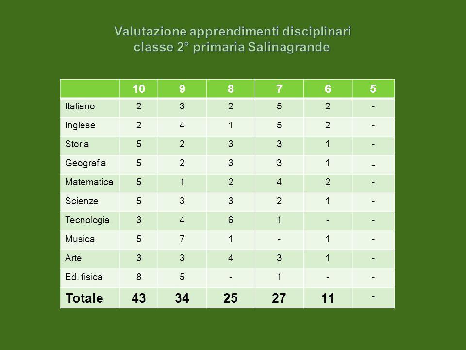 1098765 Italiano23252- Inglese24152- Storia52331- Geografia52331 - Matematica51242- Scienze53321- Tecnologia3461-- Musica571-1- Arte33431- Ed.