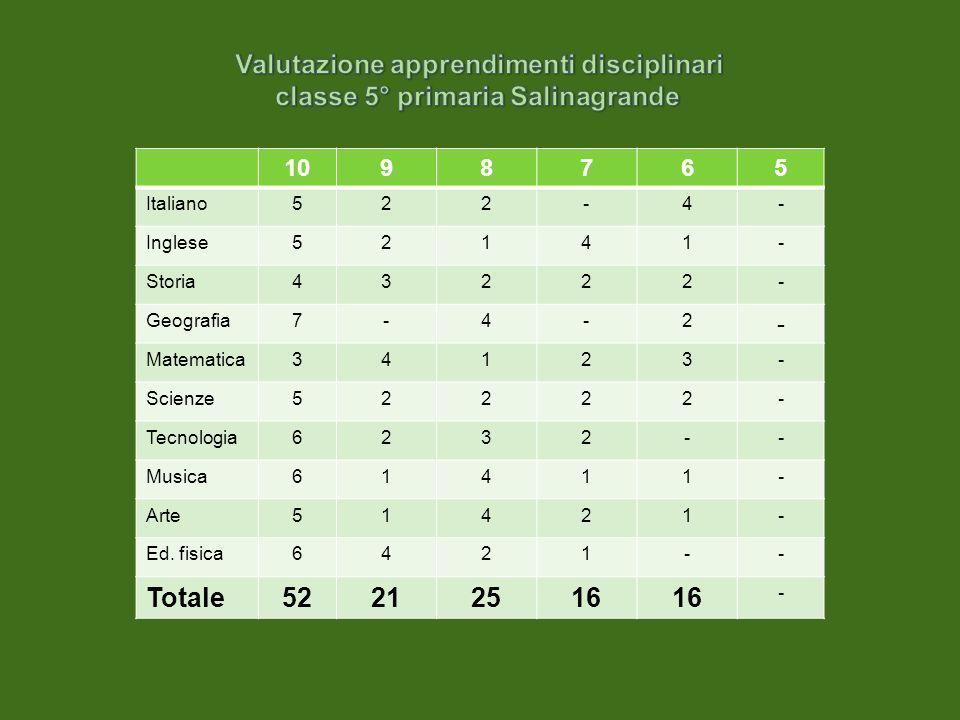 1098765 Italiano522-4- Inglese52141- Storia43222- Geografia7-4-2 - Matematica34123- Scienze52222- Tecnologia6232-- Musica61411- Arte51421- Ed. fisica6