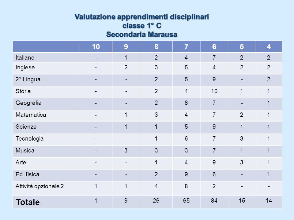 10987654 Italiano-124722 Inglese-235422 2° Lingua--259-2 Storia--241011 Geografia--287-1 Matematica-134721 Scienze-115911 Tecnologia--16731 Musica-333