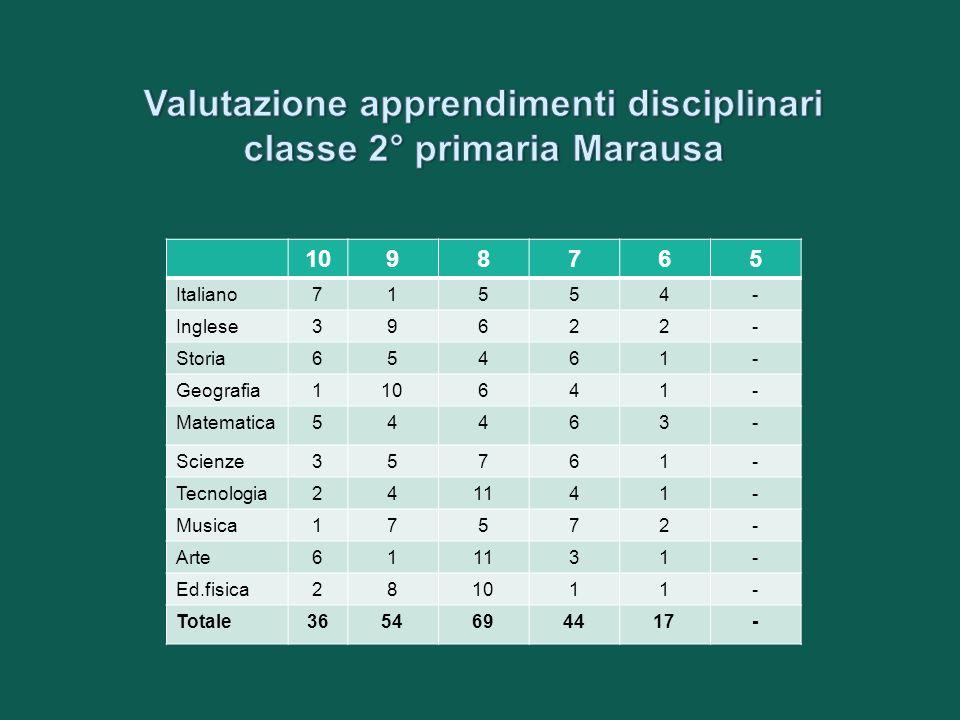 1098765 Italiano231057- Inglese281061- Storia35757- Geografia34857- Matematica24876- Scienze35757- Tecnologia361232- Musica33577- Arte461232- Ed.