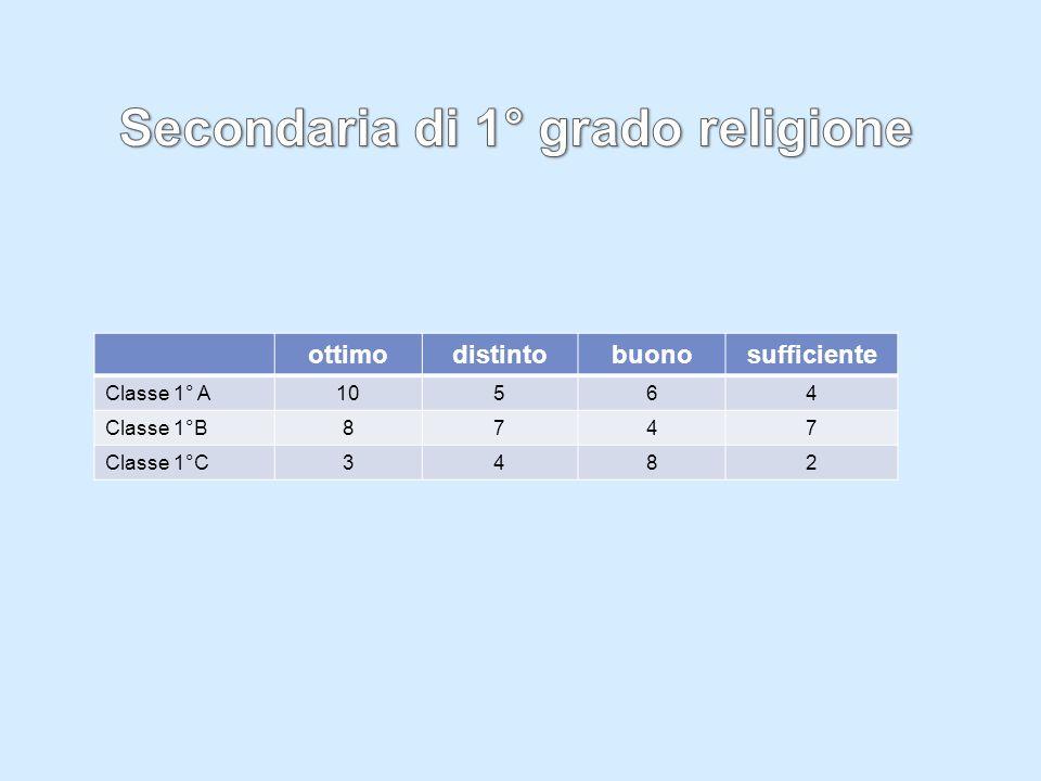 ottimodistintobuonosufficiente Classe 1° A10564 Classe 1°B8747 Classe 1°C3482