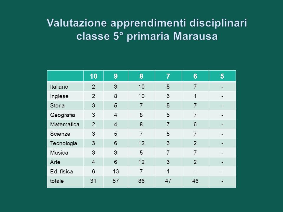 1098765 Italiano231057- Inglese281061- Storia35757- Geografia34857- Matematica24876- Scienze35757- Tecnologia361232- Musica33577- Arte461232- Ed. fisi