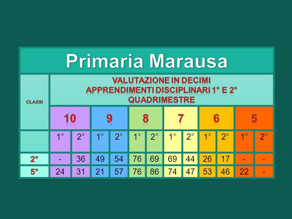 10987654 Italiano-338111- Inglese-4211144 2° Lingua-166103- Storia-34811-- Geografia-4499-- Matematica-5451011 Scienze-535121- Tecnologia-246113- Musica434312-- Arte-226961 Ed.
