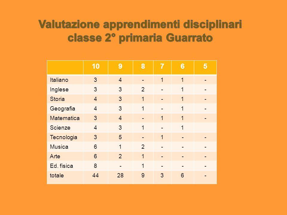 1098765 Italiano34-11- Inglese332-1- Storia431-1- Geografia431-1- Matematica34-11- Scienze431-1 Tecnologia35-1-- Musica612--- Arte621--- Ed. fisica8-1