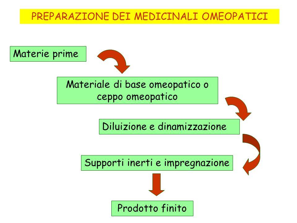 PREPARAZIONE DEI MEDICINALI OMEOPATICI Materie prime Materiale di base omeopatico o ceppo omeopatico Diluizione e dinamizzazione Supporti inerti e imp
