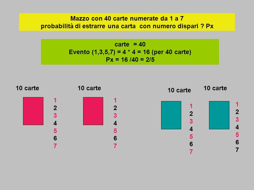 Mazzo con 40 carte numerate da 1 a 7 probabilità di estrarre una carta con numero dispari ? Px carte = 40 Evento (1,3,5,7) = 4 * 4 = 16 (per 40 carte)