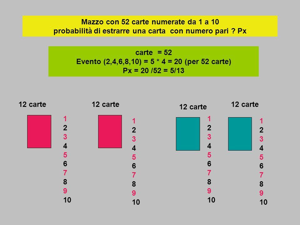 Mazzo con 52 carte numerate da 1 a 10 probabilità di estrarre una carta con numero pari ? Px carte = 52 Evento (2,4,6,8,10) = 5 * 4 = 20 (per 52 carte