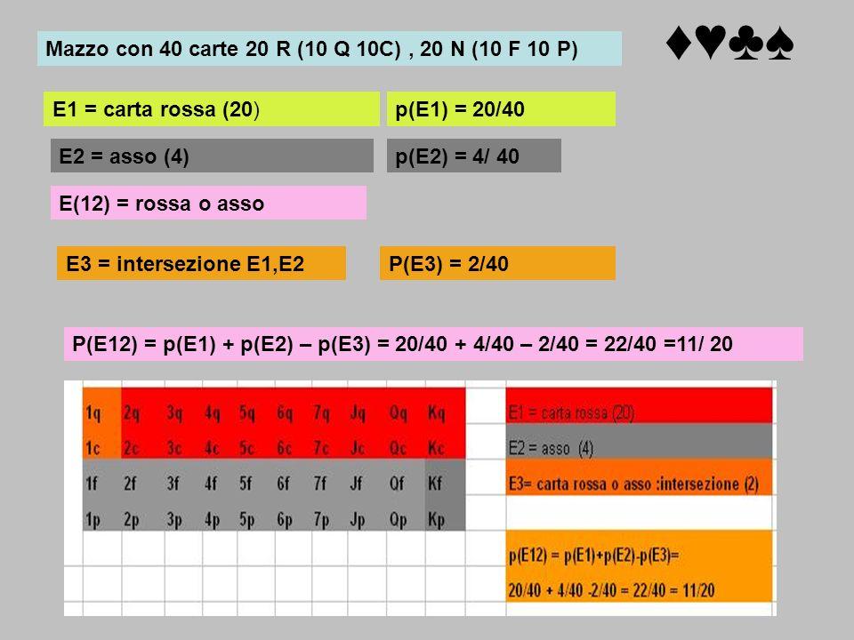 E1 = carta rossa (20) E2 = asso (4) E(12) = rossa o asso E3 = intersezione E1,E2 p(E1) = 20/40 p(E2) = 4/ 40 P(E3) = 2/40 P(E12) = p(E1) + p(E2) – p(E